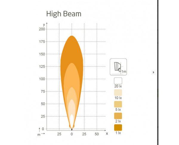 nordic lights scorpius pro N4401QD led werklamp